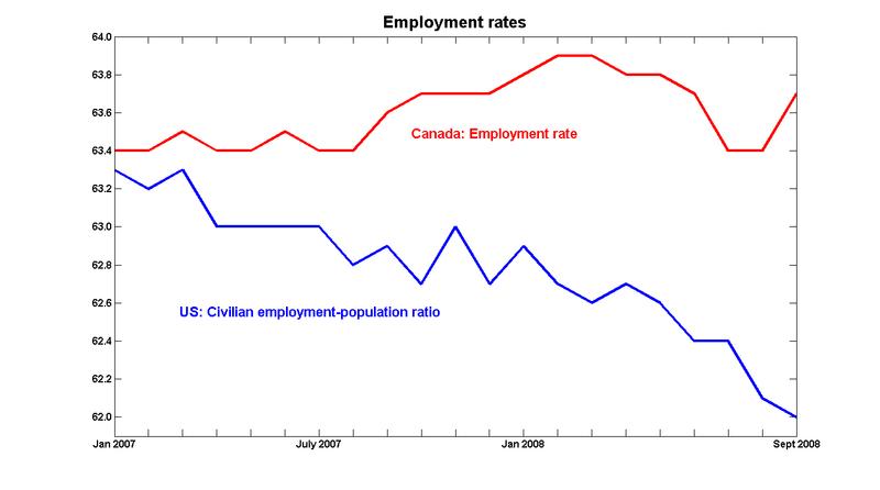 Employment_rates