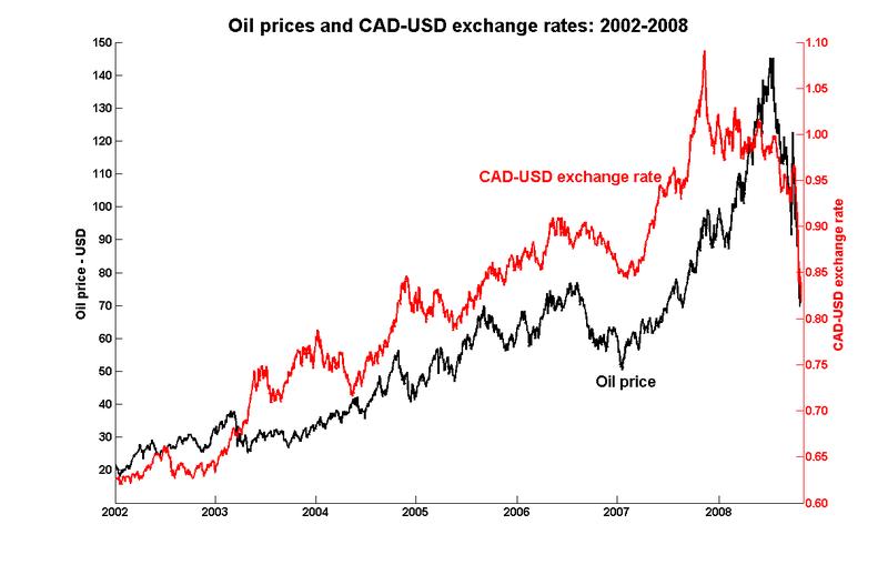 Oil_usx