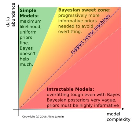 Why-bayes
