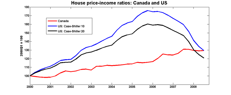 House_income