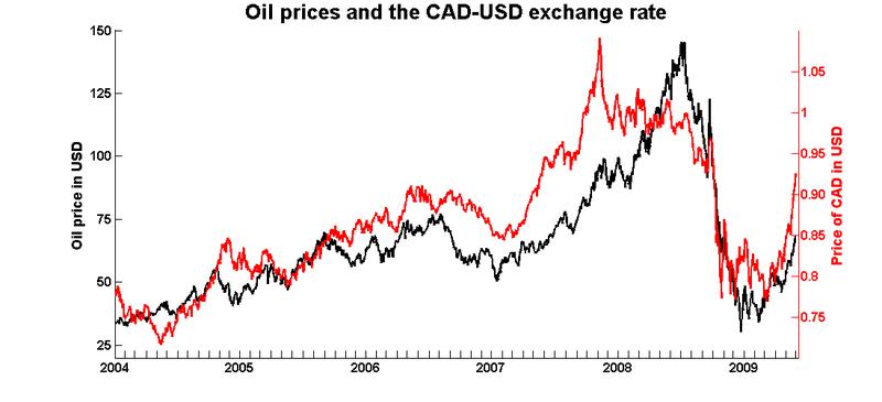 Oil_cad