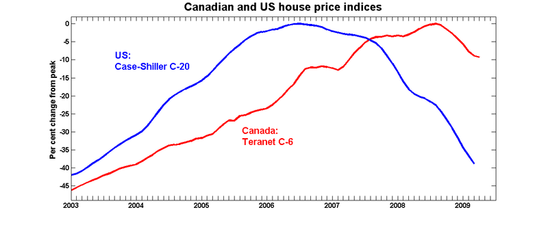 Can_us_housing