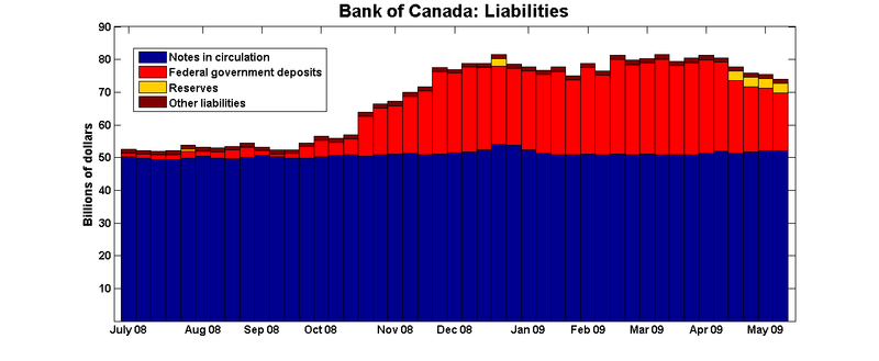 Boc_liabilities_may09