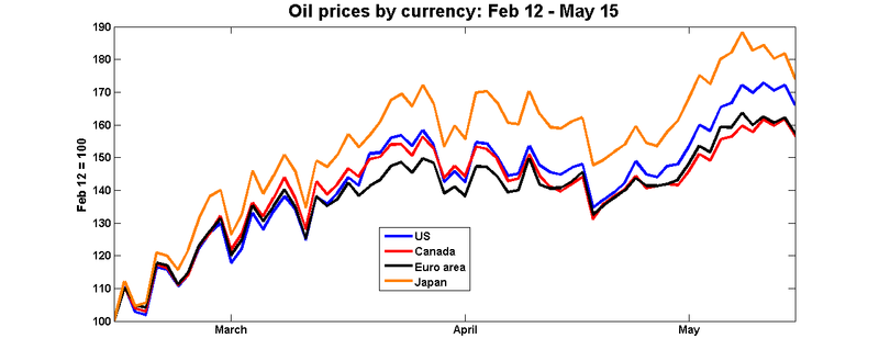 P_oil_currencies4