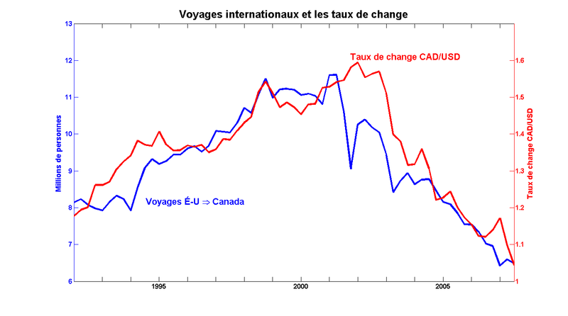 Canadian Exchange Rate US Dollar Chart