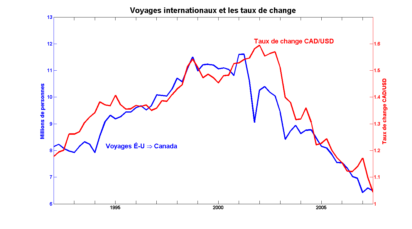 Voyages Fx