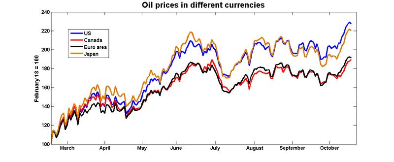 Oil_currencies_10_09