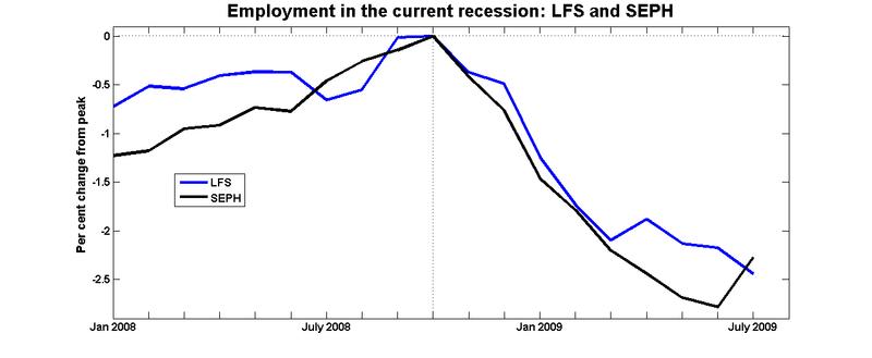 Lfs_seph_recession