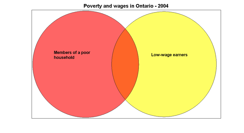 Venn_poverty_wages