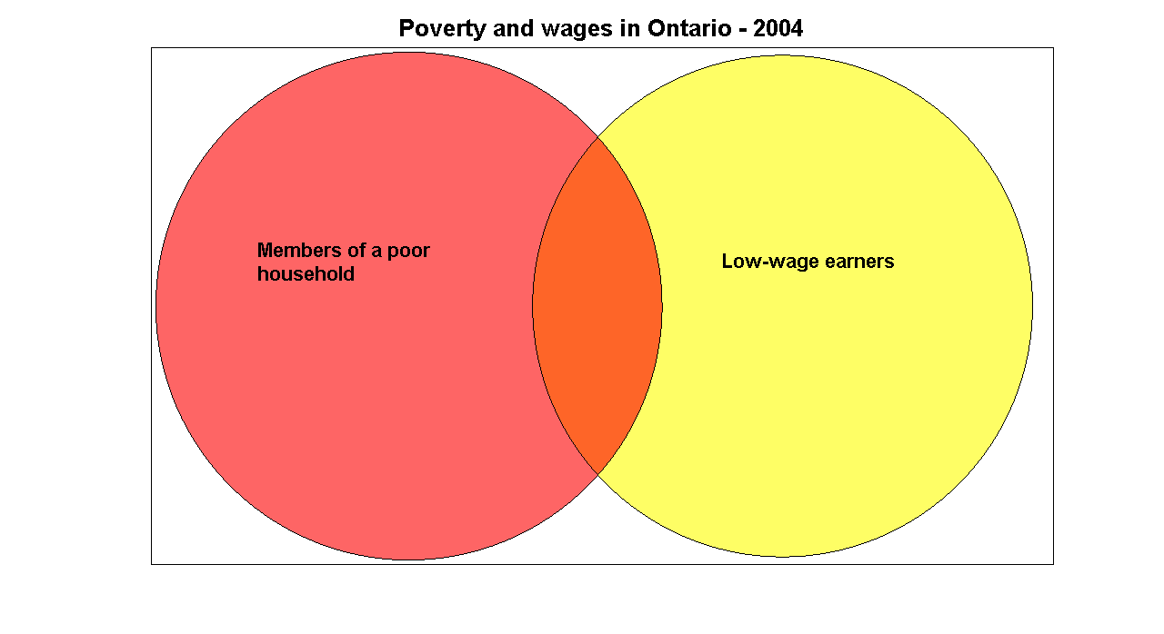 worthwhile canadian initiative more on the ineffectiveness of venn poverty wages