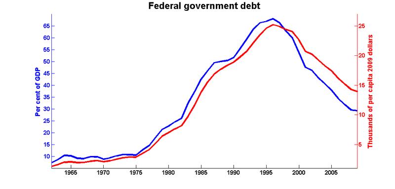 Debt_2009