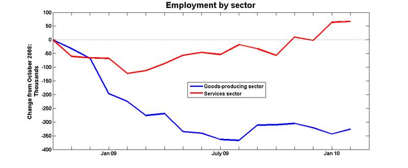 Employment_sector