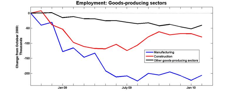 Employment_goods