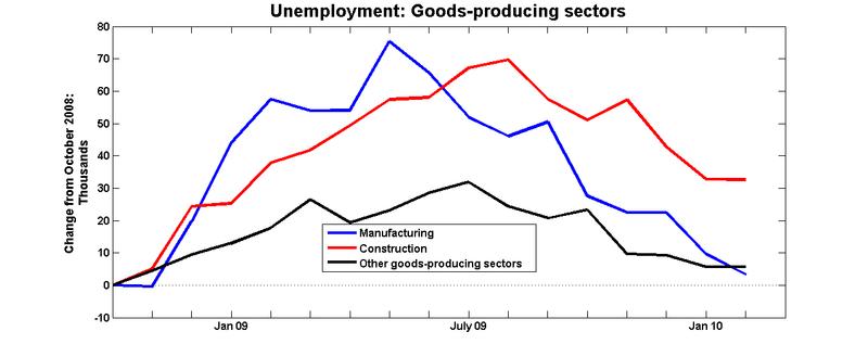 Unemployment_goods