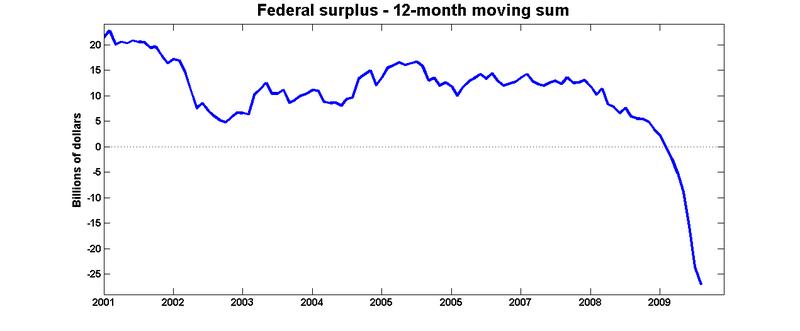 Deficit_12m