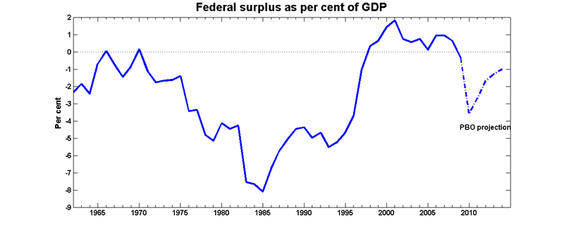 Deficit_gdp_pbo