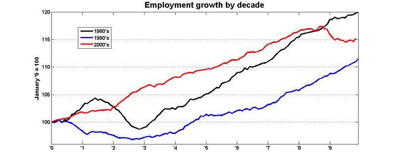 Employment_decade