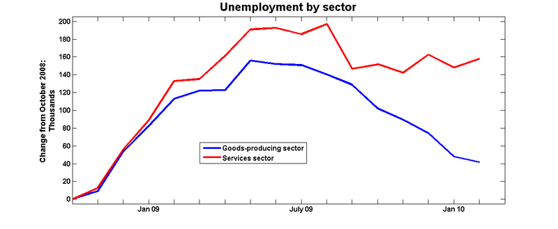 Unemployment_sector