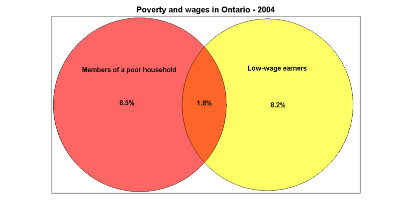 Venn_poverty_wages2