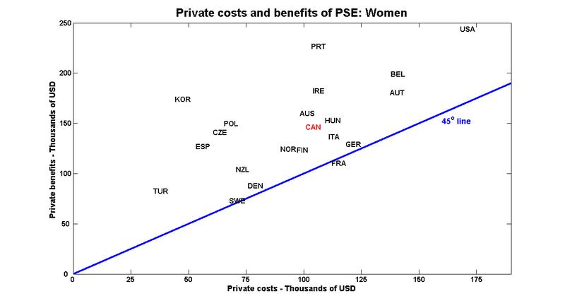 Priv_cost_ben_f