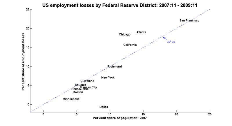 Districts_losses