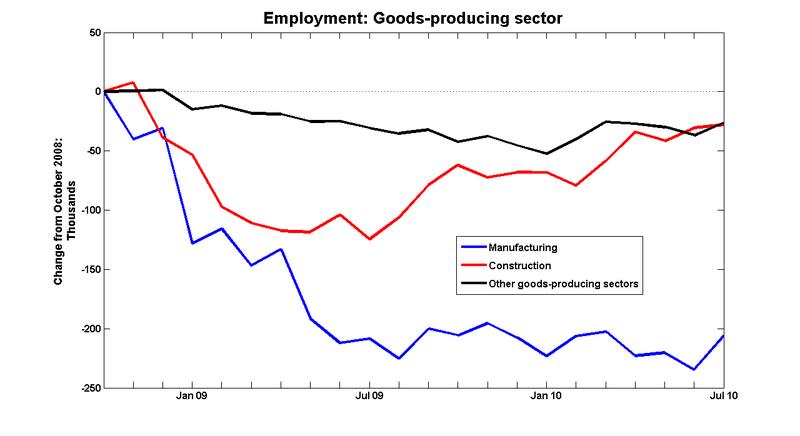 Employment_goods_08_10