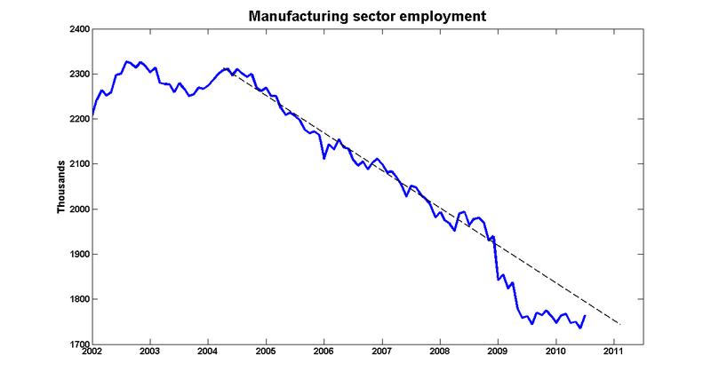 Mfg_employment