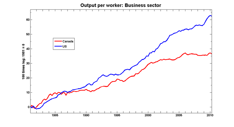 Can_us_productivity