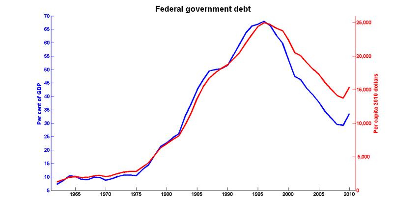 Fed_debt_2010