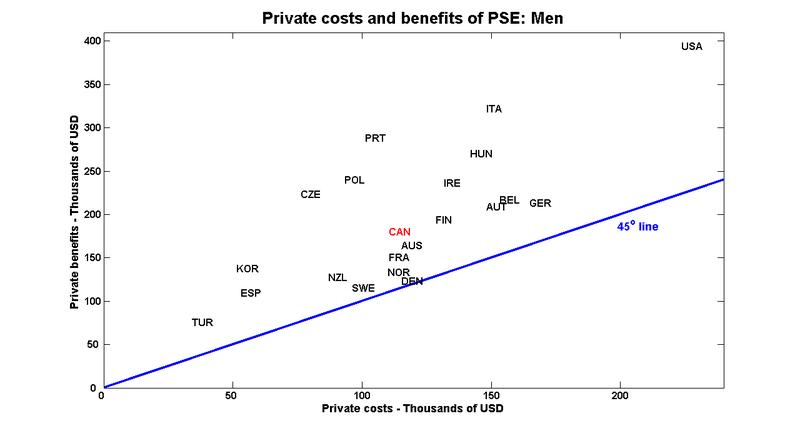 Priv_cost_ben_m