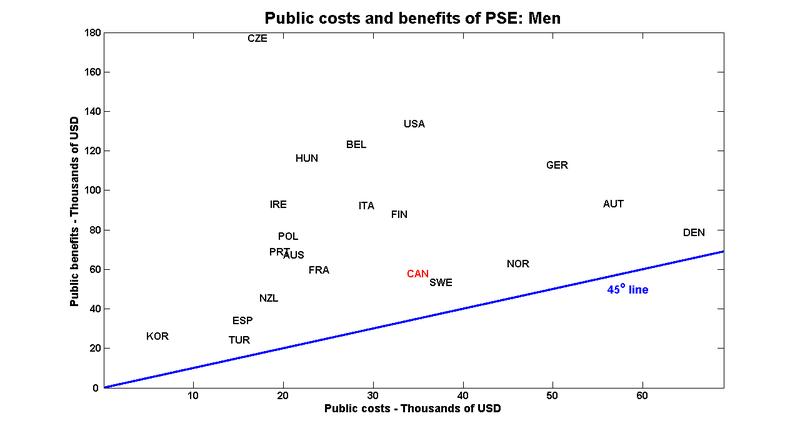 Pub_cost_ben_m