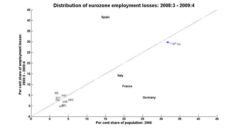 Euro_losses