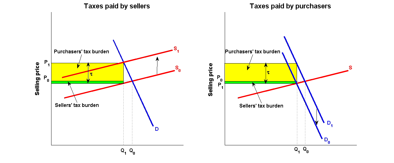 supply demand and price elasticity essay If the demand and supply curve for computers are: d = 100 - 6p, s = 28 + 3p where p is the price of computers, what is the quantity of computers bought and sold at equilibrium.