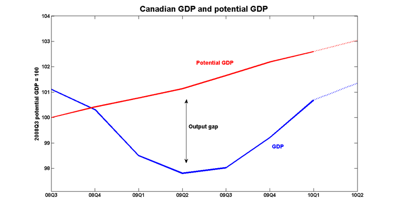 Potential_gdp_2010