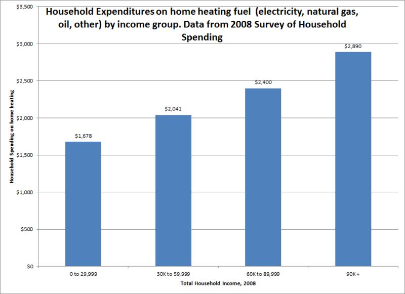 Home-heating