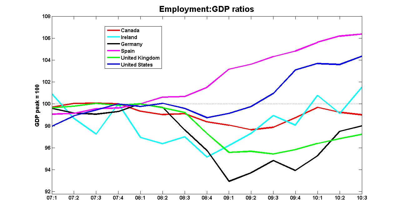 Evolución de la relación entre PIB y tasa de desempleo (Fuente: http://worthwhile.typepad.com/)
