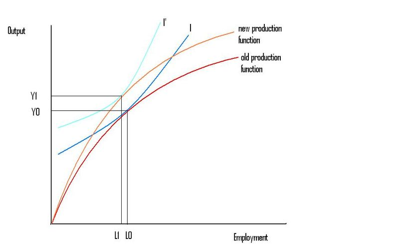 Labor+productivity+curve