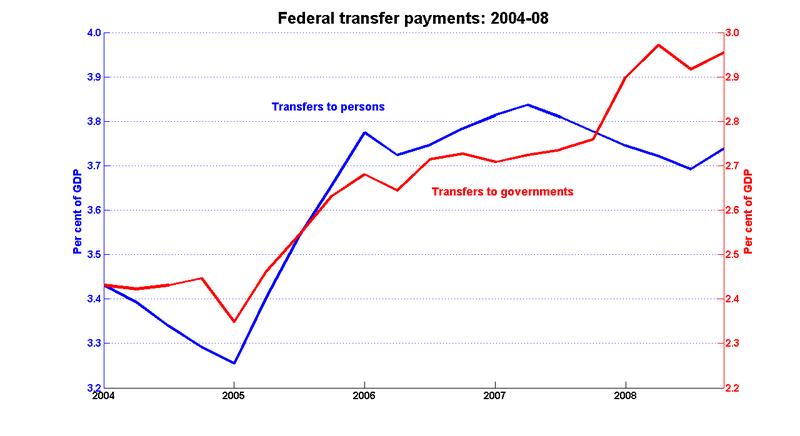 Fed_transfers_04_08