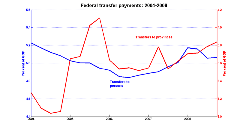 Fed_transfers_04_08_revised