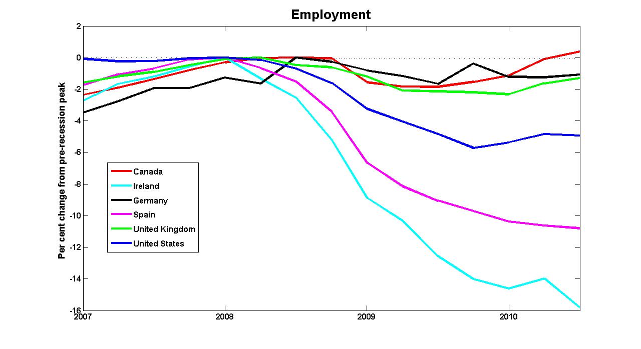 Evolución de la tasa de desempleo (Fuente: http://worthwhile.typepad.com)