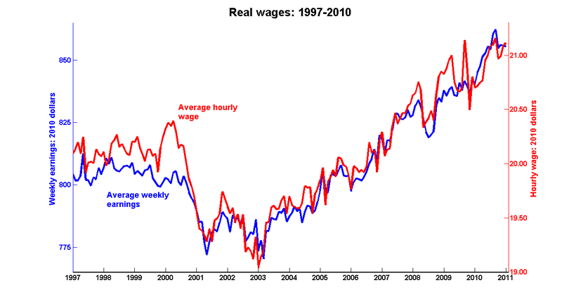 Real_wages