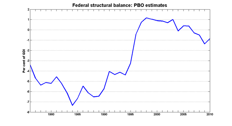 Pbo_structural_balance