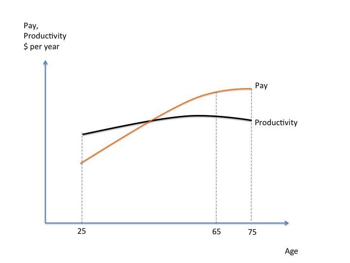 PayProductivity
