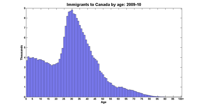 Immigrants_age_2009