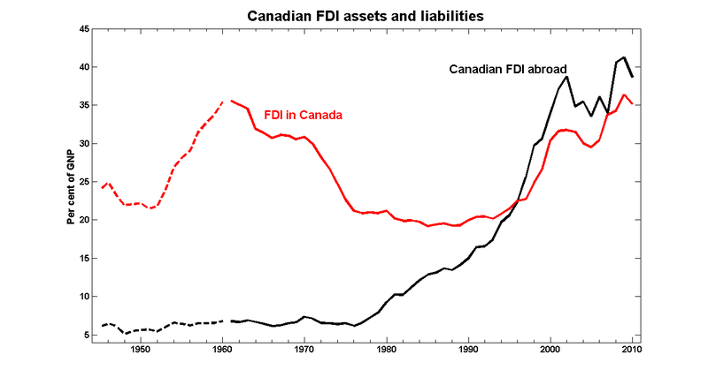 Fdi_assets_liabilities