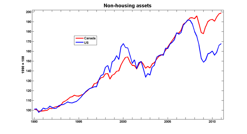 Assets_nonhousing
