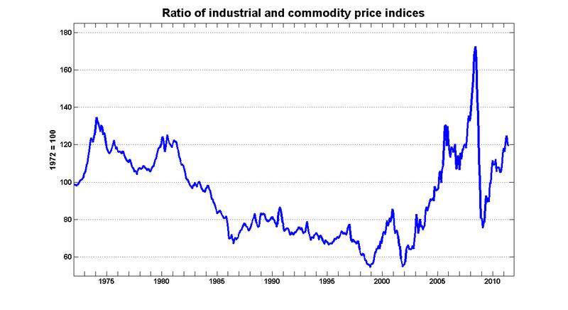 Ipc_comm_relative_price