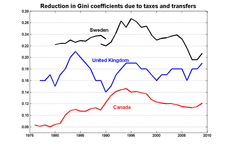 Gini_reductions_can_uk_sweden