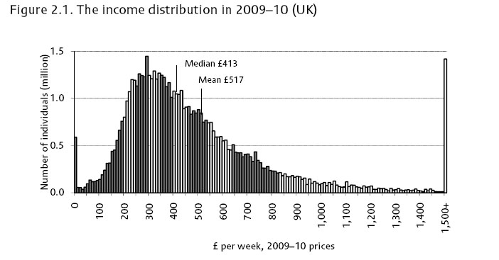 Distribution-household-income-copy-rdtgdm