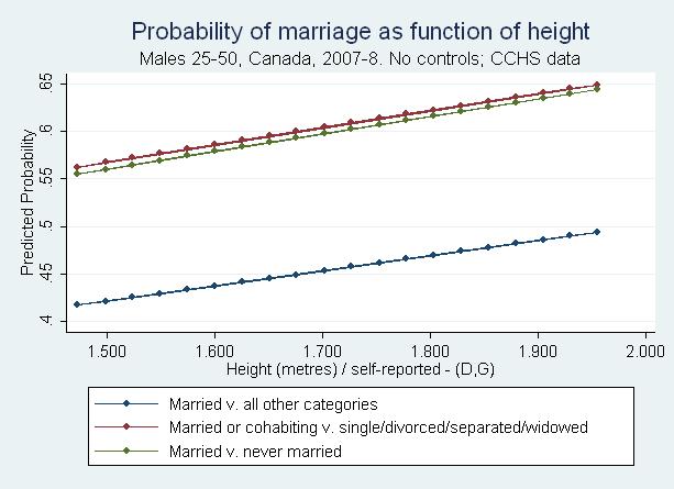 Heightmarriagegraph1
